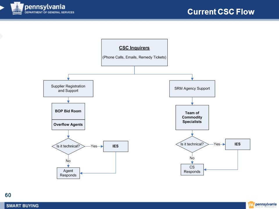 Current CSC Flow