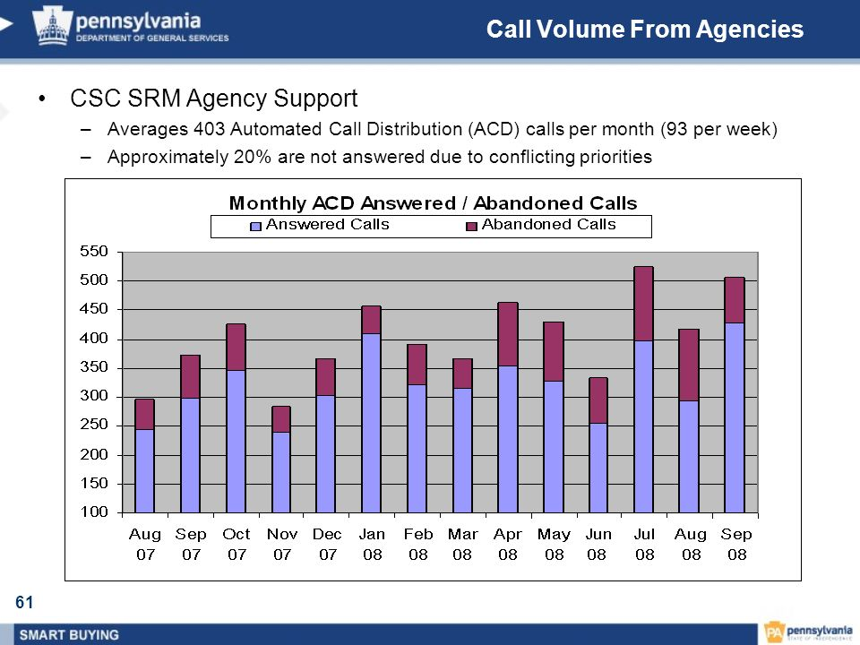 Call Volume From Agencies