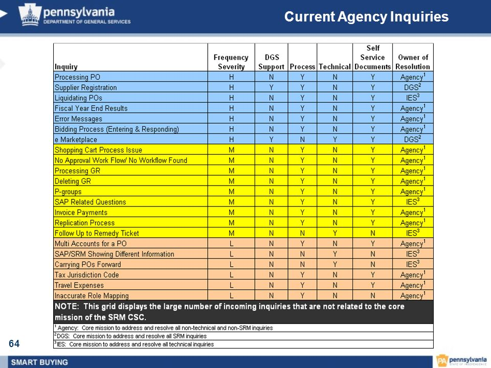 Current Agency Inquiries