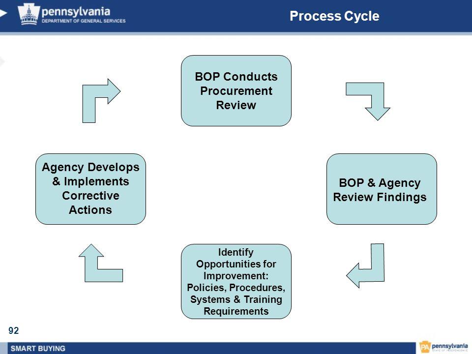 Process Cycle BOP Conducts Procurement Review