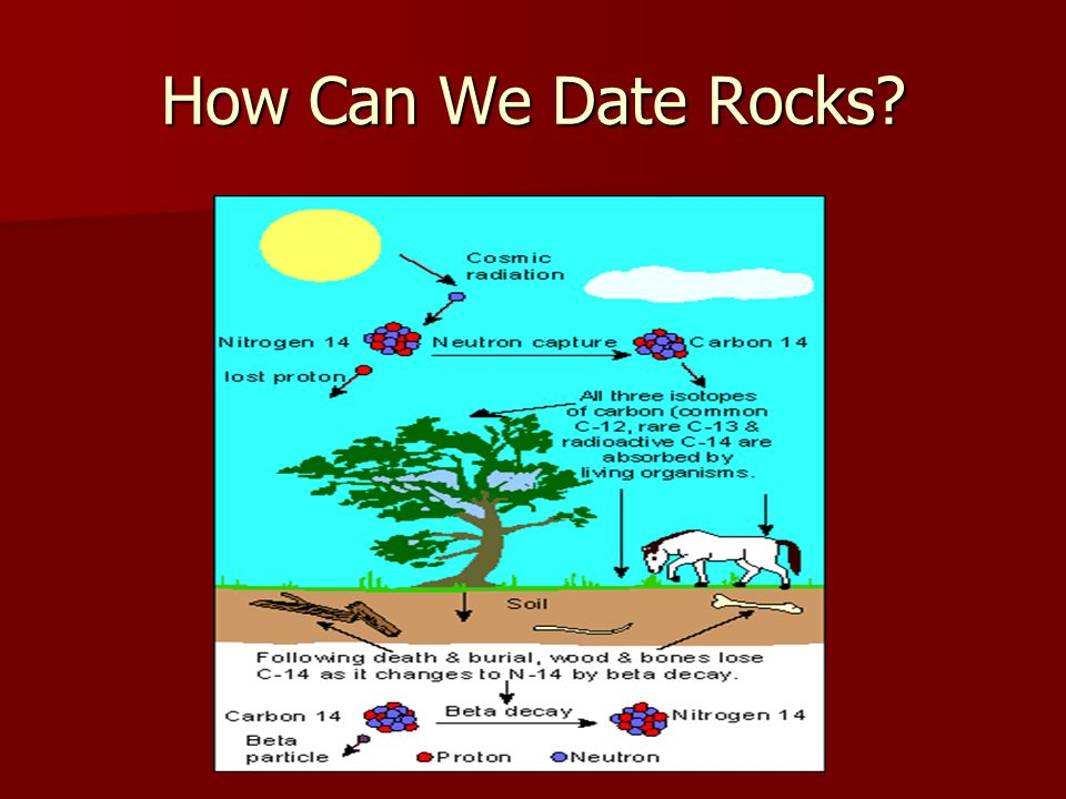 How Can We Date Rocks