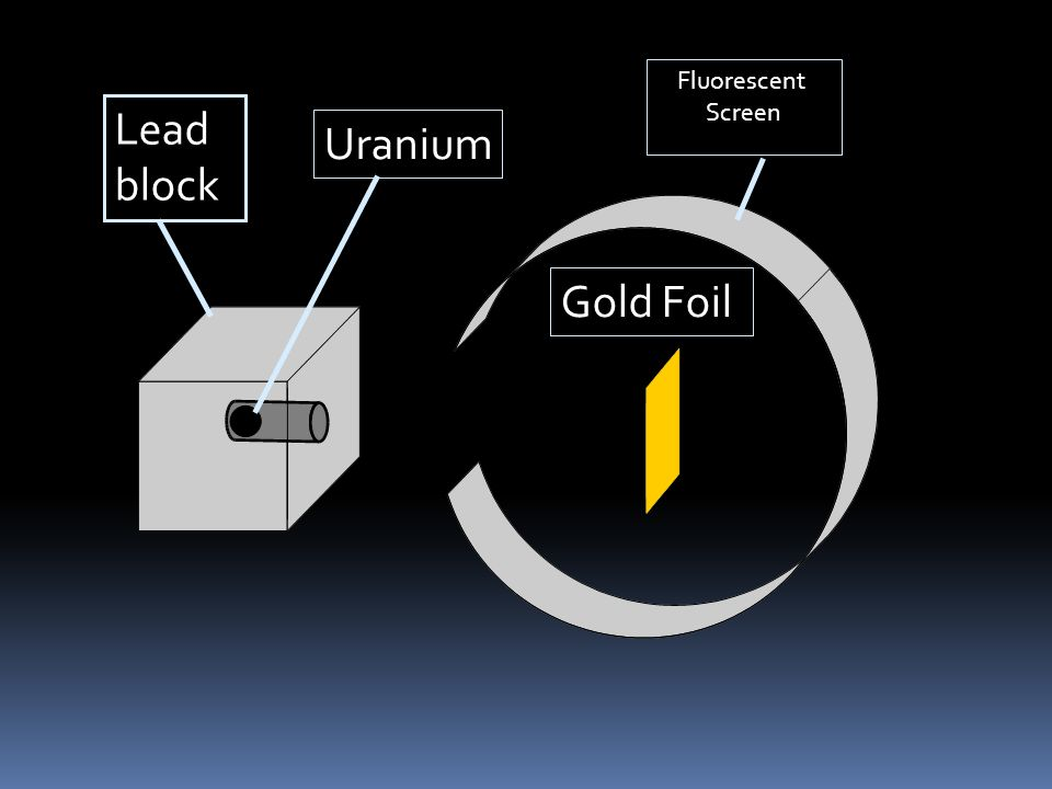 Fluorescent Screen Lead block Uranium Gold Foil