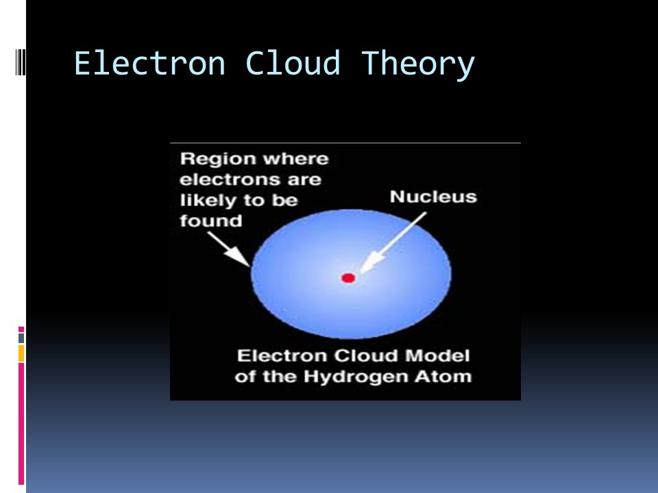Electron Cloud Theory