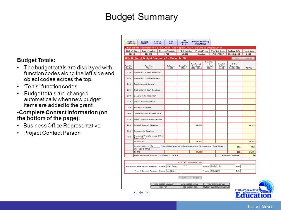 Budget Summary Budget Totals: