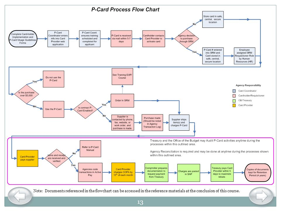 Note: Documents referenced in the flowchart can be accessed in the reference materials at the conclusion of this course.