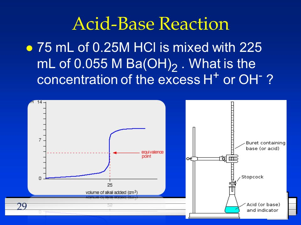 Acid-Base Reaction 75 mL of 0.25M HCl is mixed with 225 mL of 0.055 M Ba(OH)2 .