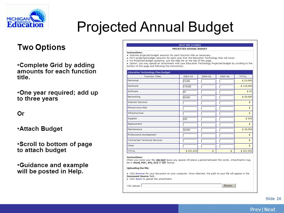 Projected Annual Budget