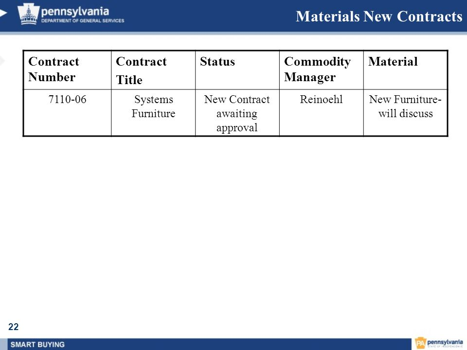 Materials New Contracts