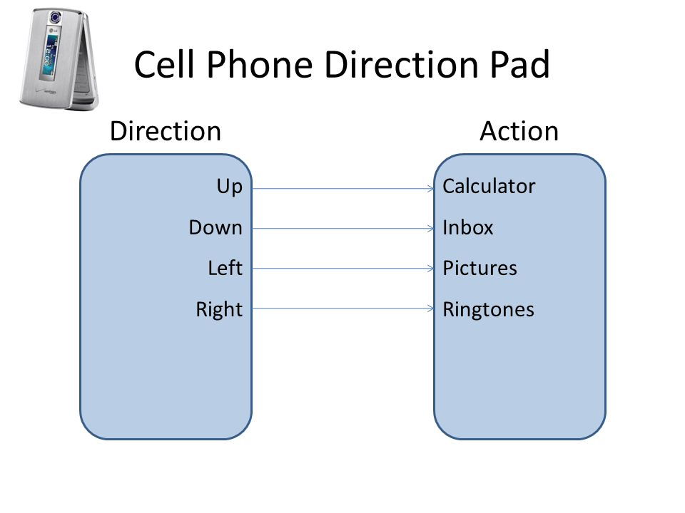 Cell Phone Direction Pad