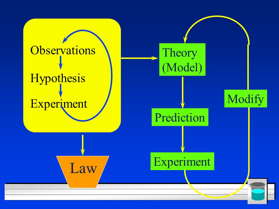 Law Observations Theory (Model) Hypothesis Modify Experiment