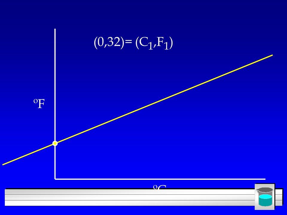 (0,32)= (C1,F1) ºF ºC