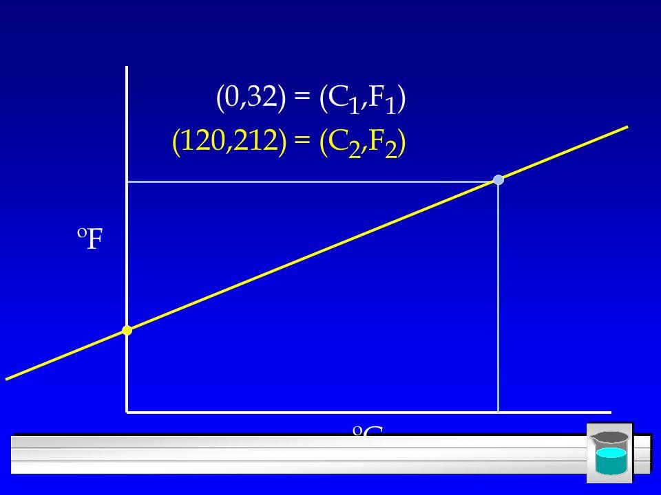 (0,32) = (C1,F1) (120,212) = (C2,F2) ºF ºC