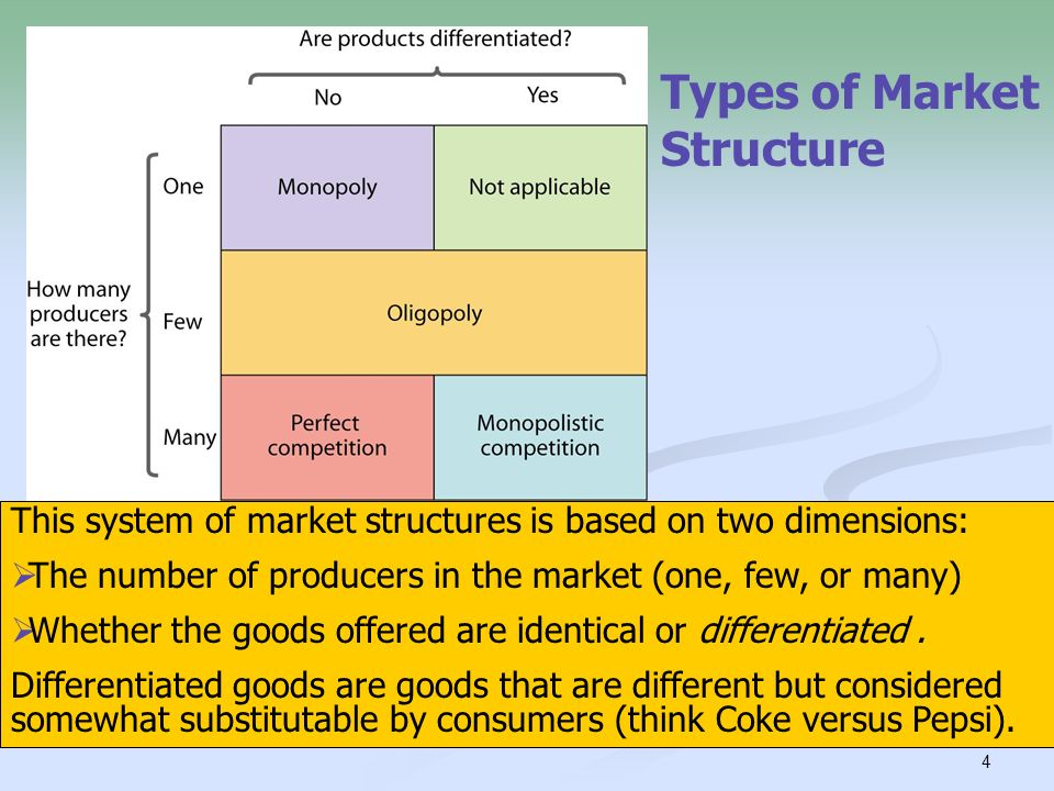 oligopoly structure of markets beneficial to the consumer The oligopoly market structure is perhaps the most prevalent type anywhere in the world and hence deserves a careful study among the most well known forms of oligopoly are in the automobile industry and ford motor company falls into this category and hence for the purpose of this paper the company would serve as a good example.