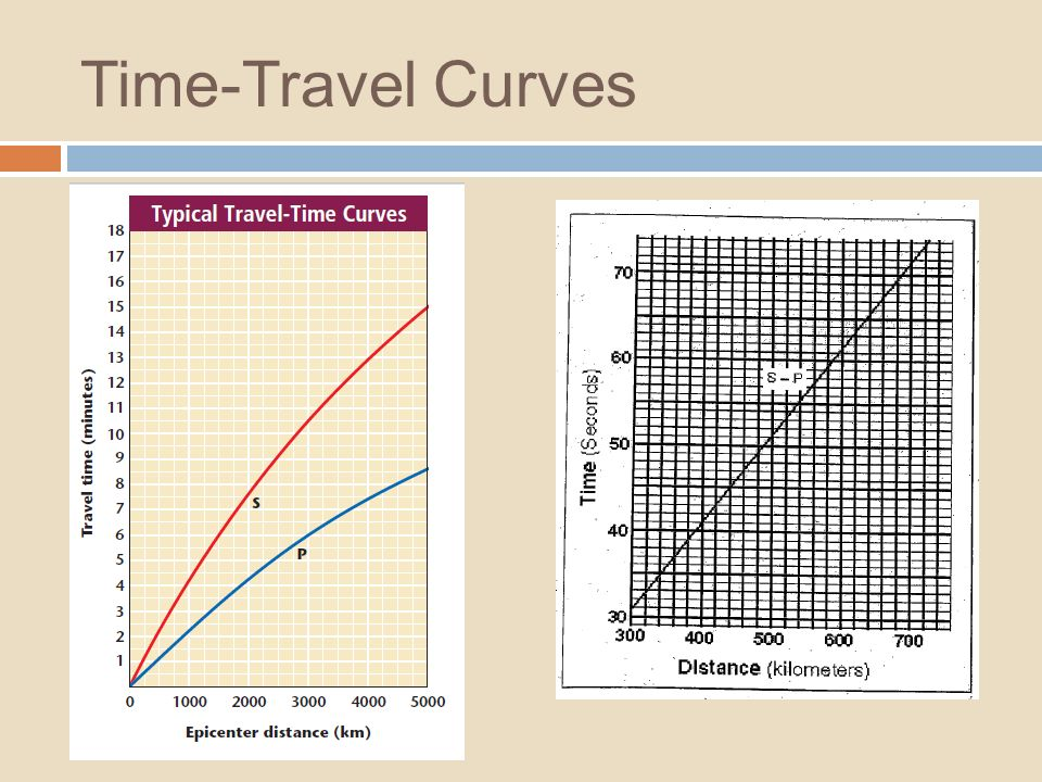 Time-Travel Curves