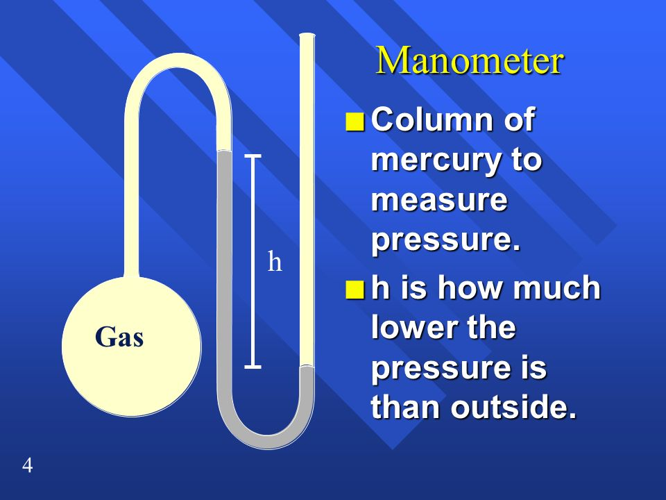 Manometer Column of mercury to measure pressure.