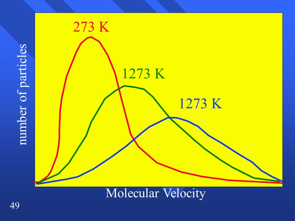 273 K 1273 K number of particles 1273 K Molecular Velocity