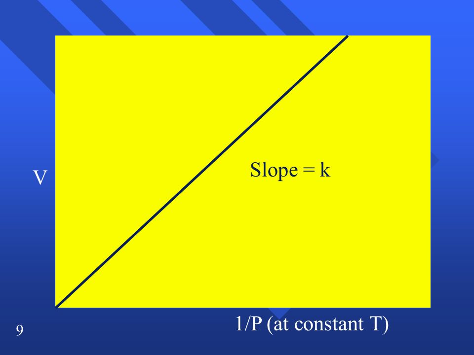 Slope = k V 1/P (at constant T)