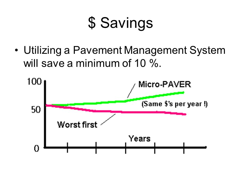 $ Savings Utilizing a Pavement Management System will save a minimum of 10 %.