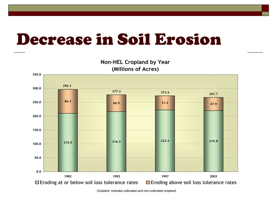 Decrease in Soil Erosion