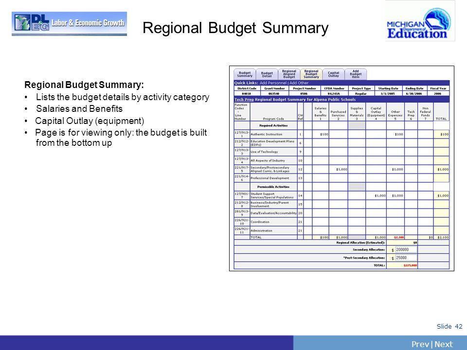 Regional Budget Summary