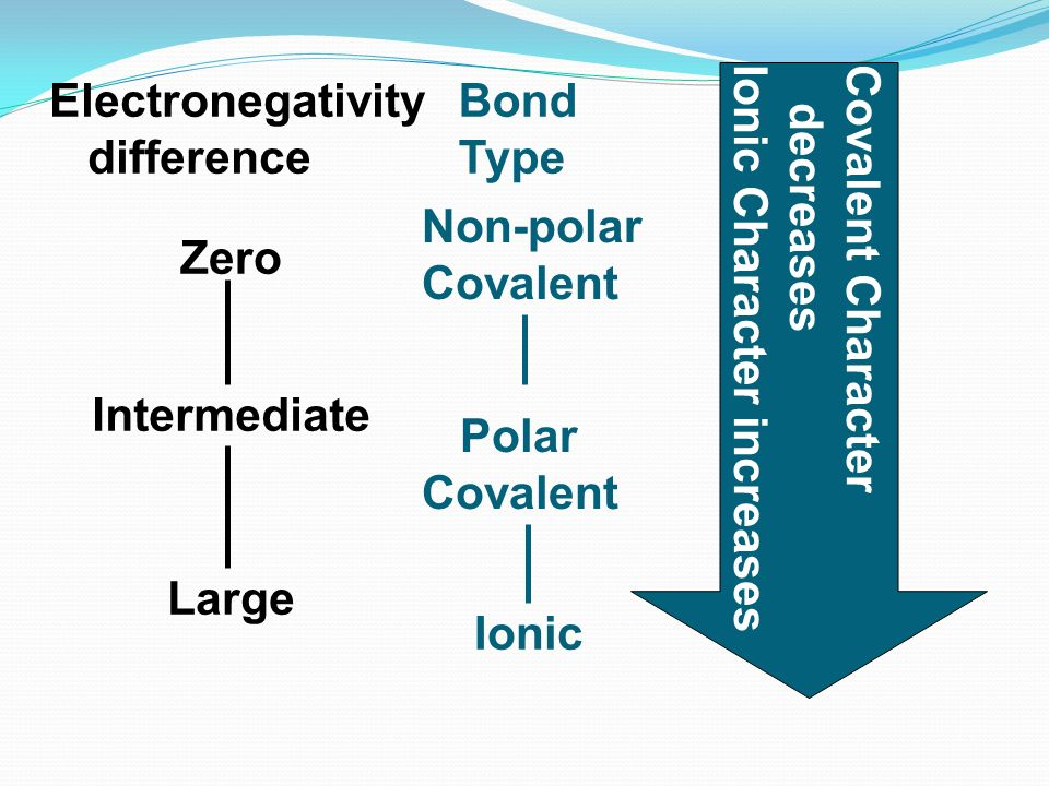 Electronegativity difference. Bond. Type. Non-polar. Covalent. Zero. Covalent Character. decreases.