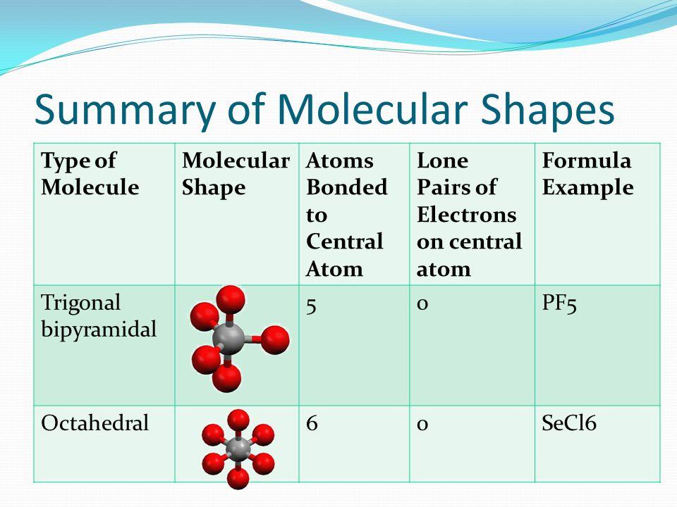 Summary of Molecular Shapes