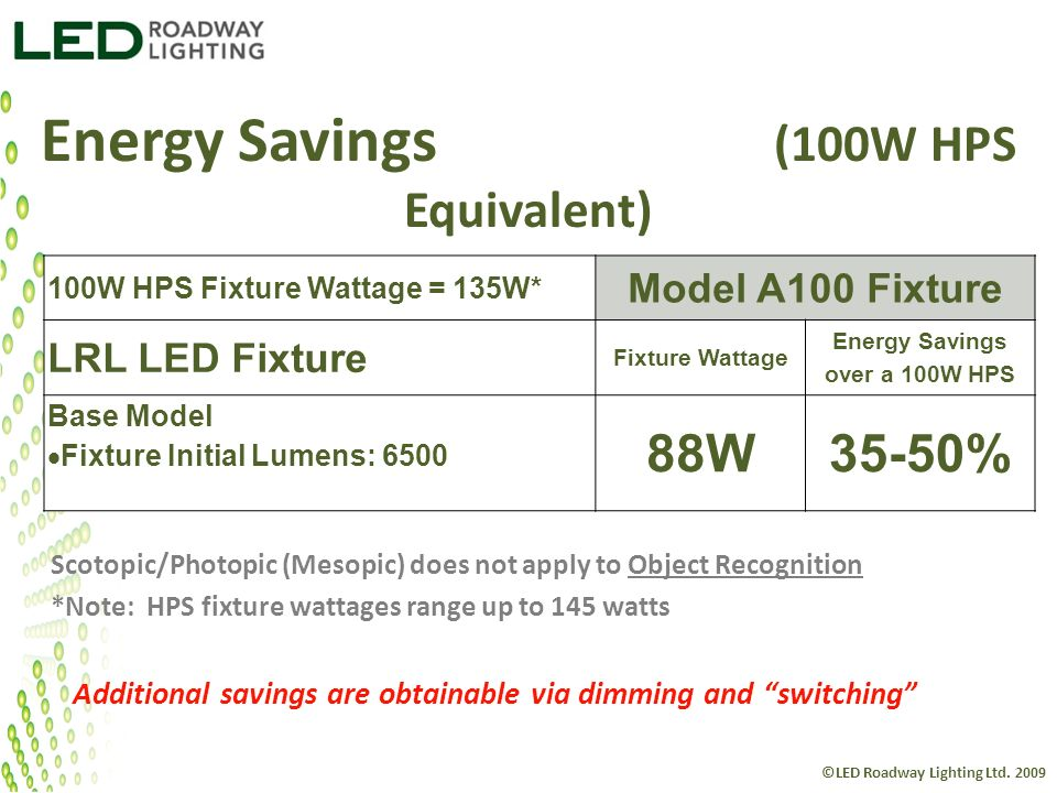 Energy Savings (100W HPS Equivalent)