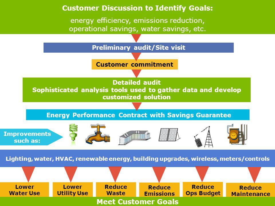 Customer Discussion to Identify Goals: