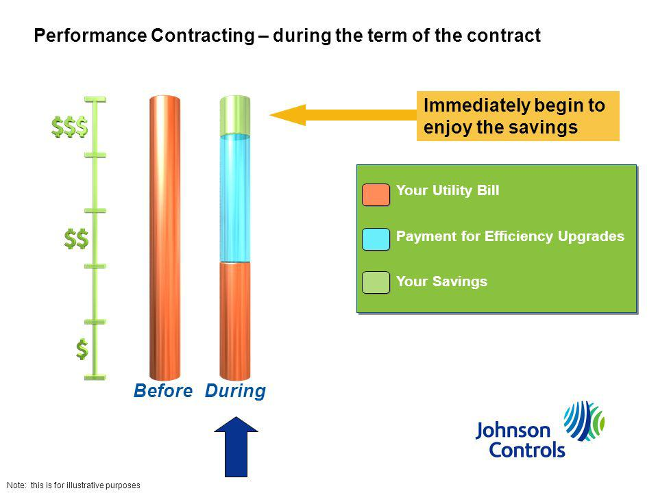 Performance Contracting – during the term of the contract