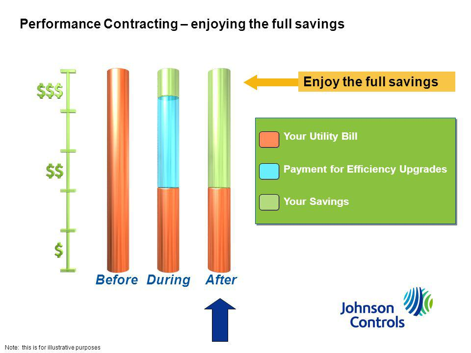 Performance Contracting – enjoying the full savings