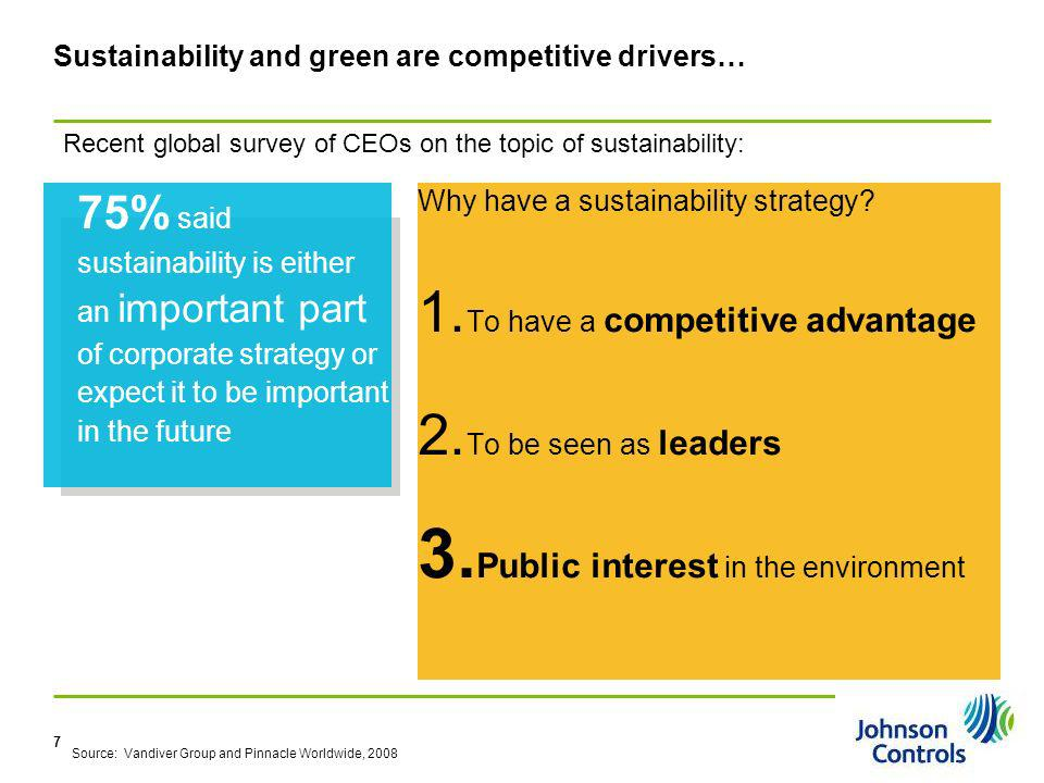 Sustainability and green are competitive drivers…