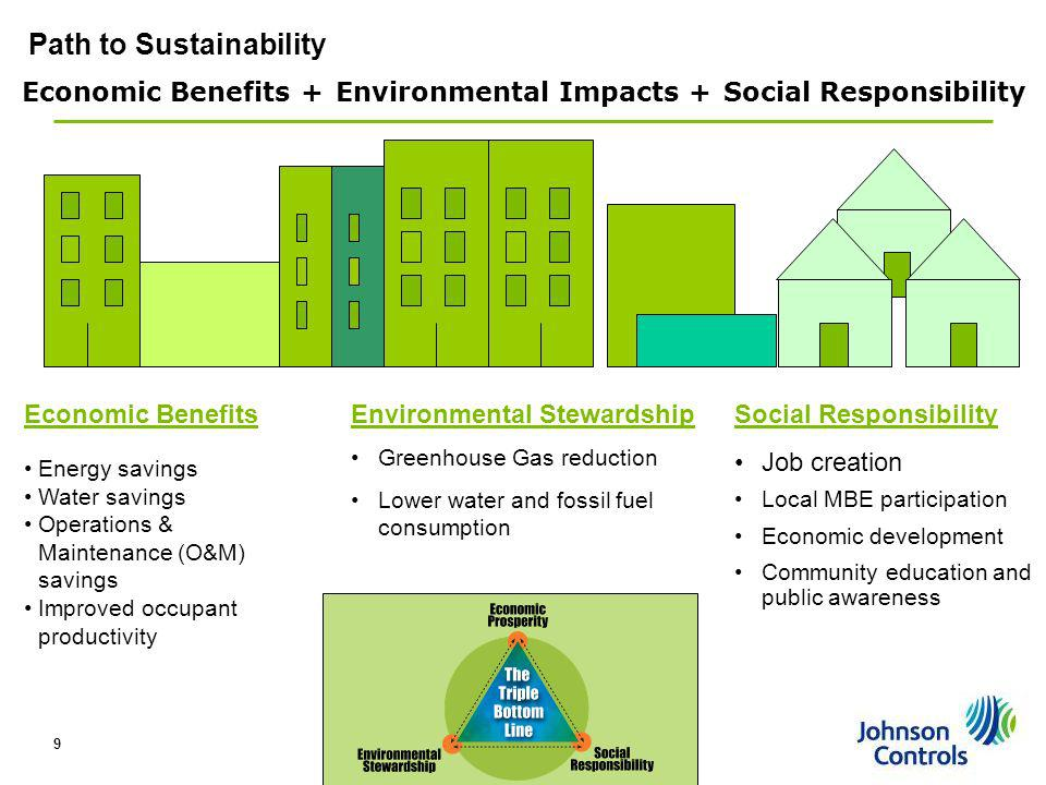 Path to Sustainability