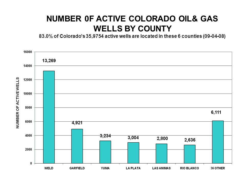 NUMBER 0F ACTIVE COLORADO OIL& GAS WELLS BY COUNTY