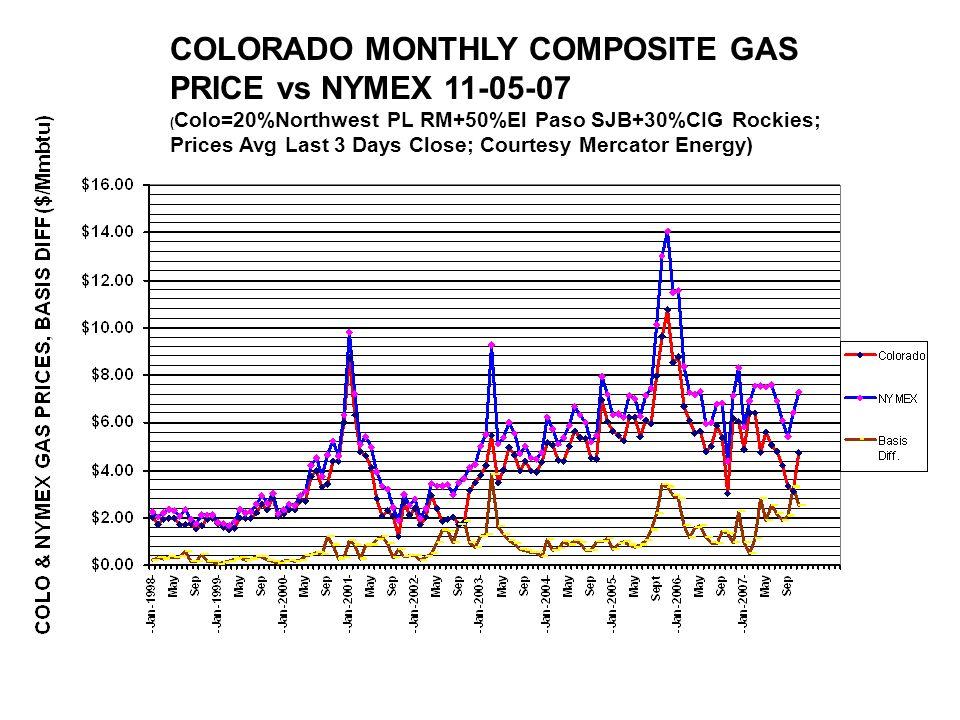 COLORADO MONTHLY COMPOSITE GAS PRICE vs NYMEX 11-05-07