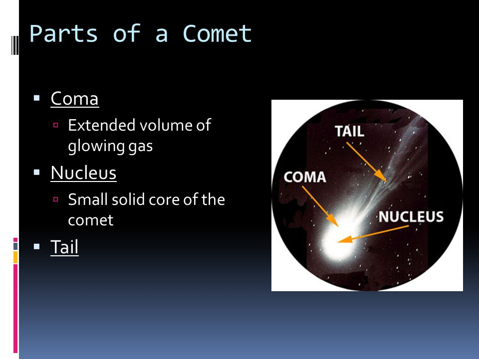 Parts of a Comet Coma Nucleus Tail Extended volume of glowing gas