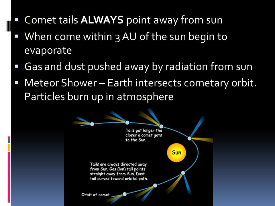 Comet tails ALWAYS point away from sun