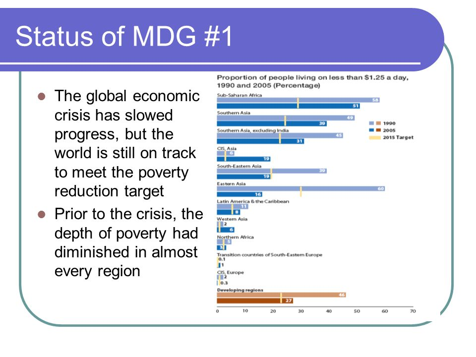 Status of MDG #1The global economic crisis has slowed progress, but the world is still on track to meet the poverty reduction target.