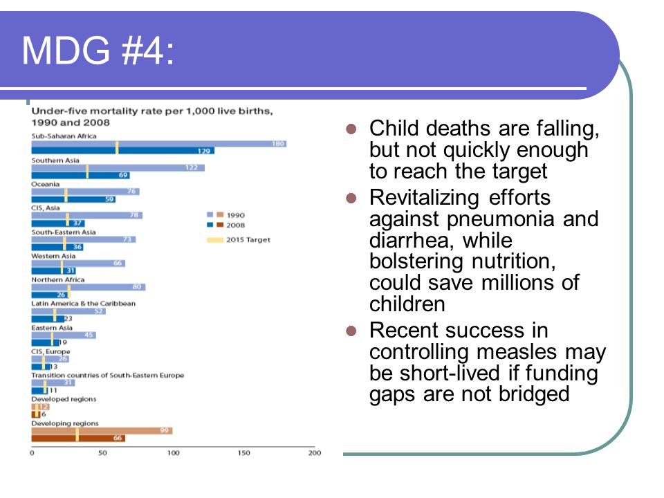 MDG #4:Child deaths are falling, but not quickly enough to reach the target.