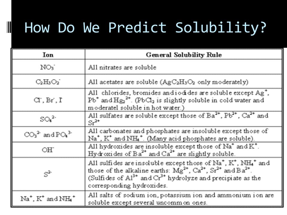 How Do We Predict Solubility