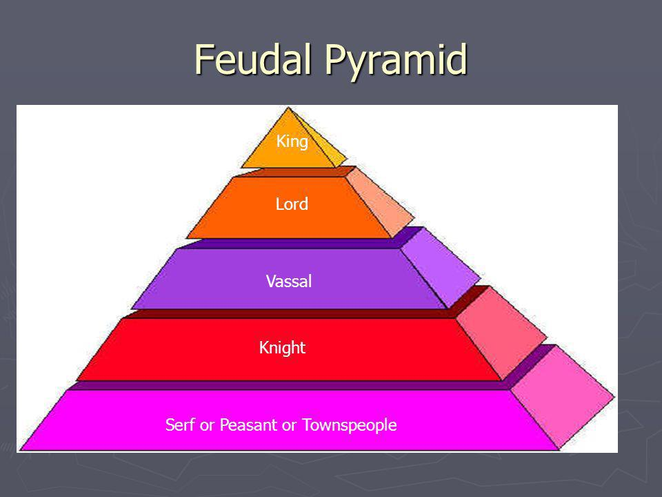 Feudal Pyramid King Lord Vassal Knight Serf or Peasant or Townspeople