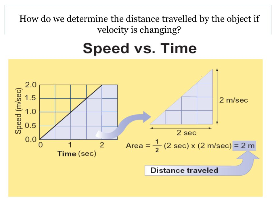 How do we determine the distance travelled by the object if velocity is changing