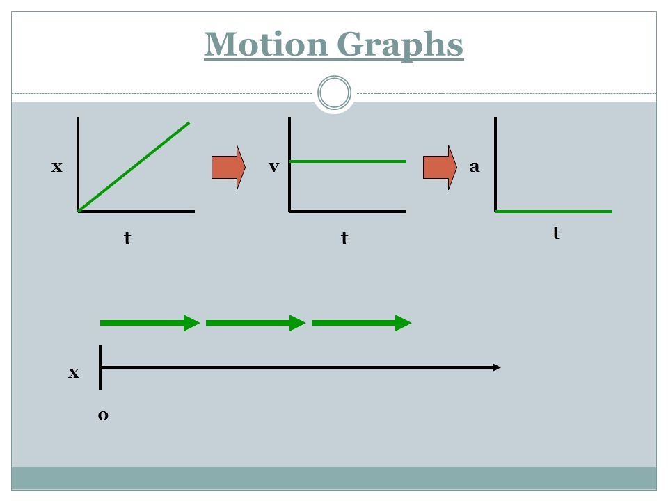 Motion Graphs x t v a t t x