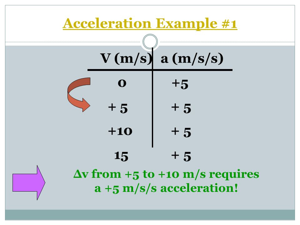 Acceleration Example #1