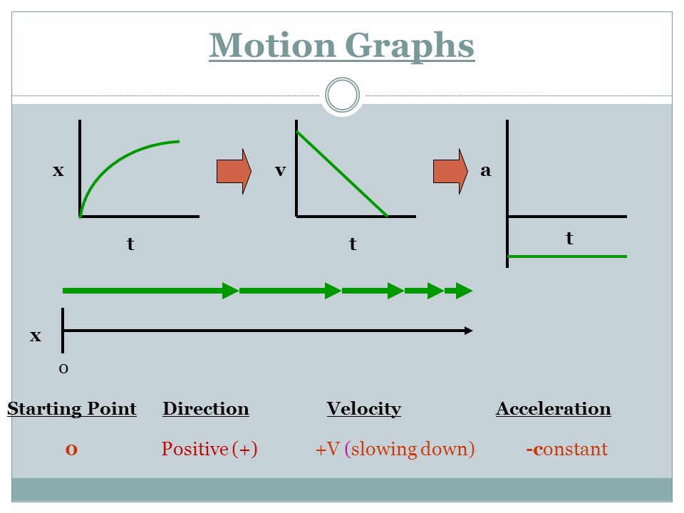 Motion Graphs x v a t t t x Positive (+) +V (slowing down) -constant