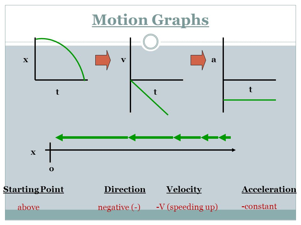 Motion Graphs x. v. a. t. t. t. x. Starting Point Direction Velocity Acceleration.