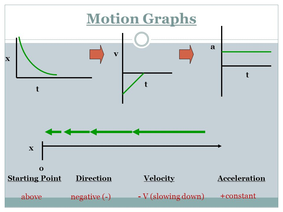 Motion Graphs x t a v t t x above negative (-) - V (slowing down)