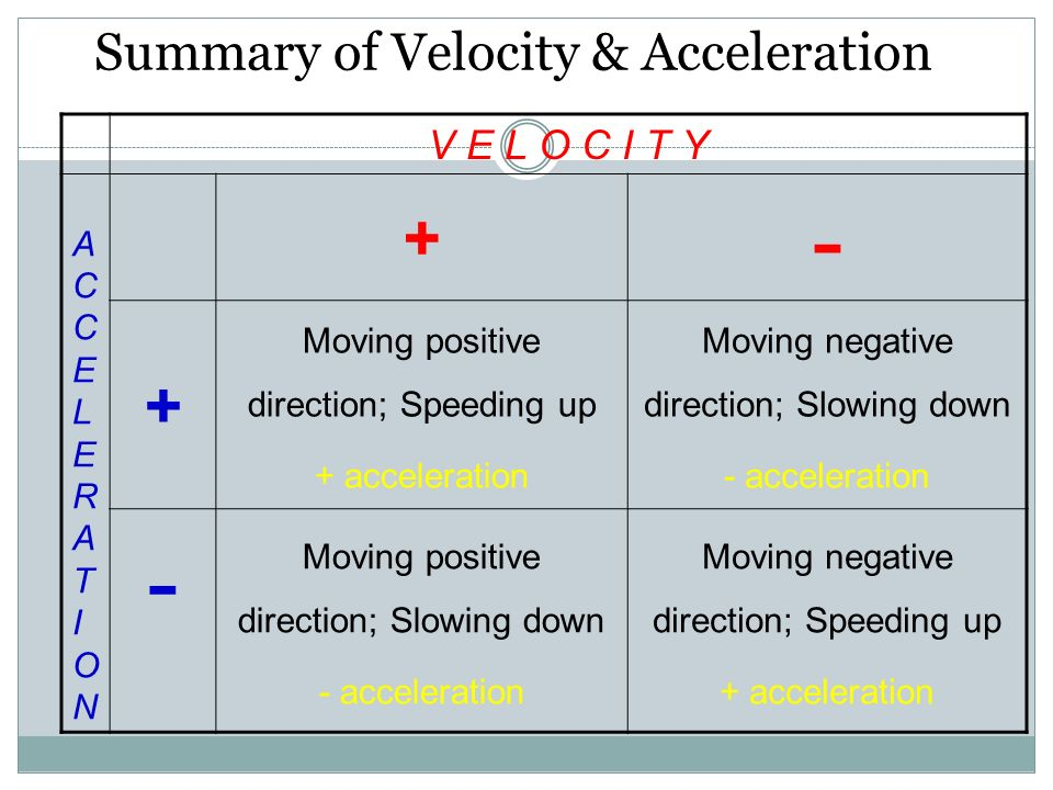 Summary of Velocity & Acceleration