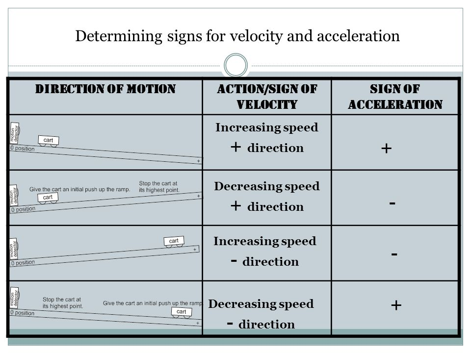 Action/Sign of Velocity Decreasing speed + direction