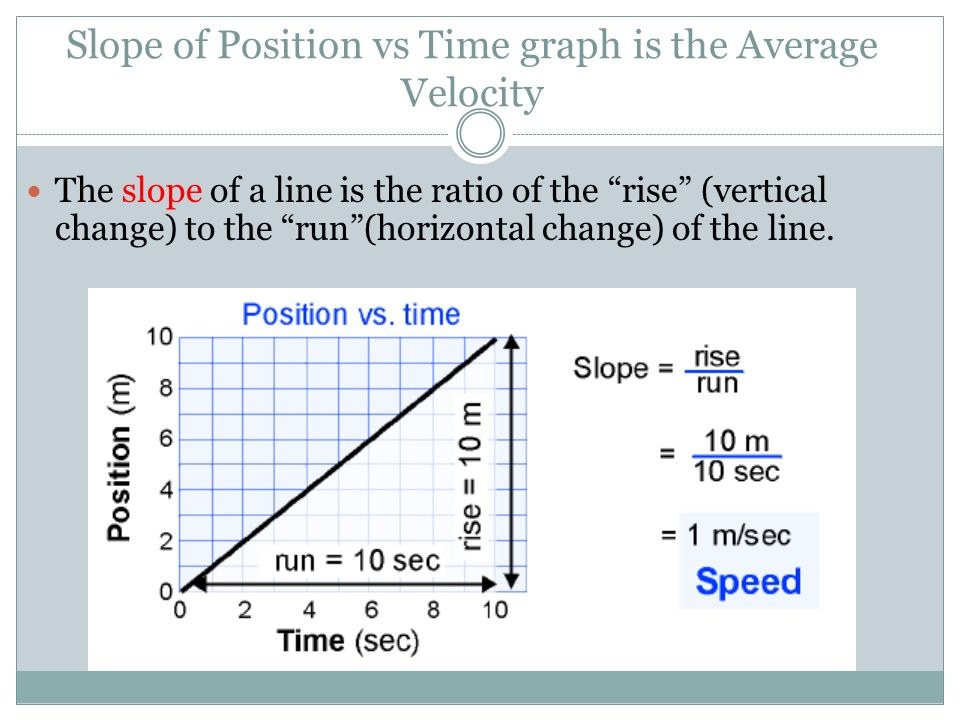 Slope of Position vs Time graph is the Average Velocity
