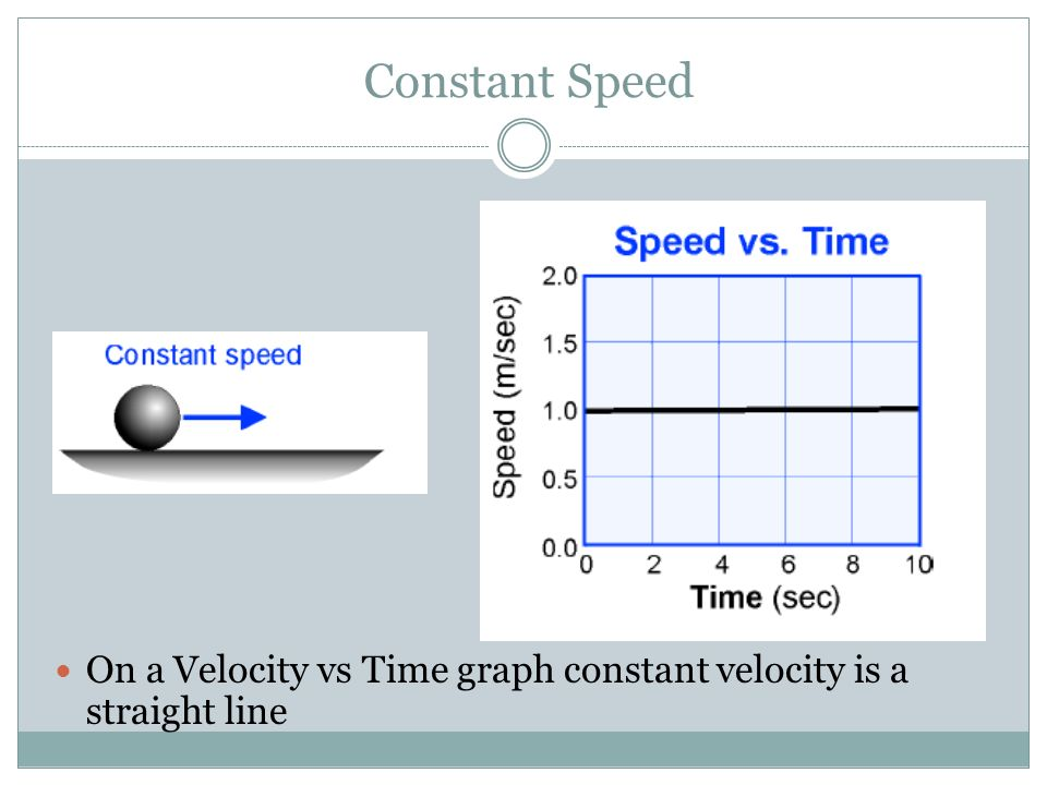 Constant Speed On a Velocity vs Time graph constant velocity is a straight line
